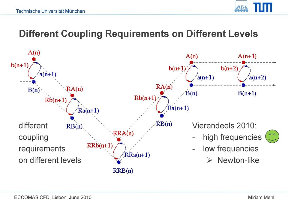 requirements on different levels