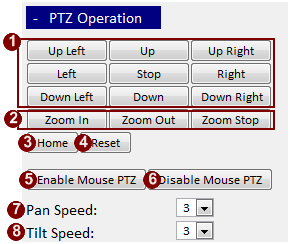 PTZ Operation This section will teach user how to operate PTZ. Fig. 6 PTZ Operation 1. Direction: Press button to move in that direction.