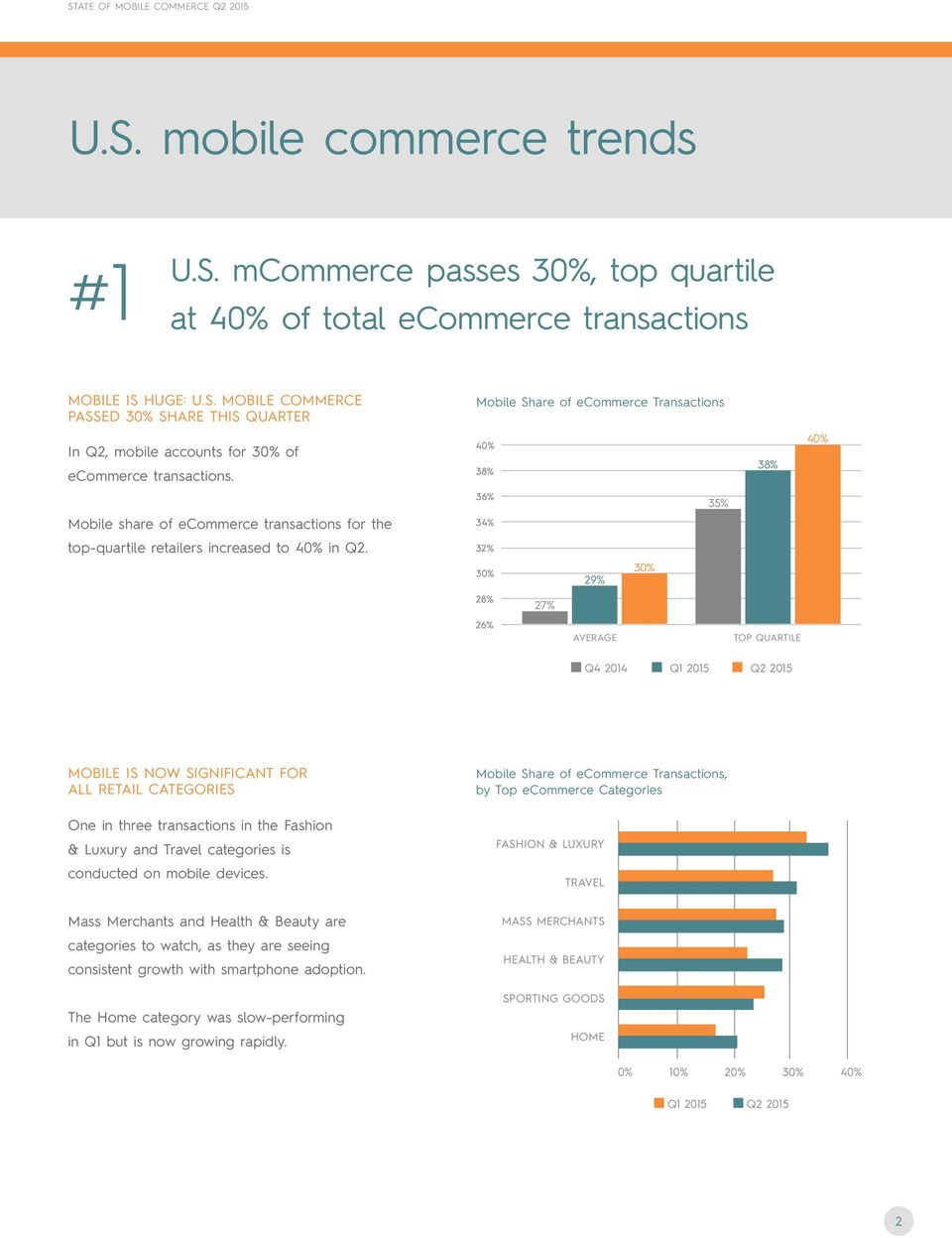 Mobile Share of ecommerce Transactions 40% 40% 38% 38% 36% 35% 34% 32% 30% 29% 30% 28% 27% 26% AVERAGE TOP QUARTILE Q4 2014 Q1 2015 Q2 2015 MOBILE IS NOW SIGNIFICANT FOR ALL RETAIL CATEGORIES One in