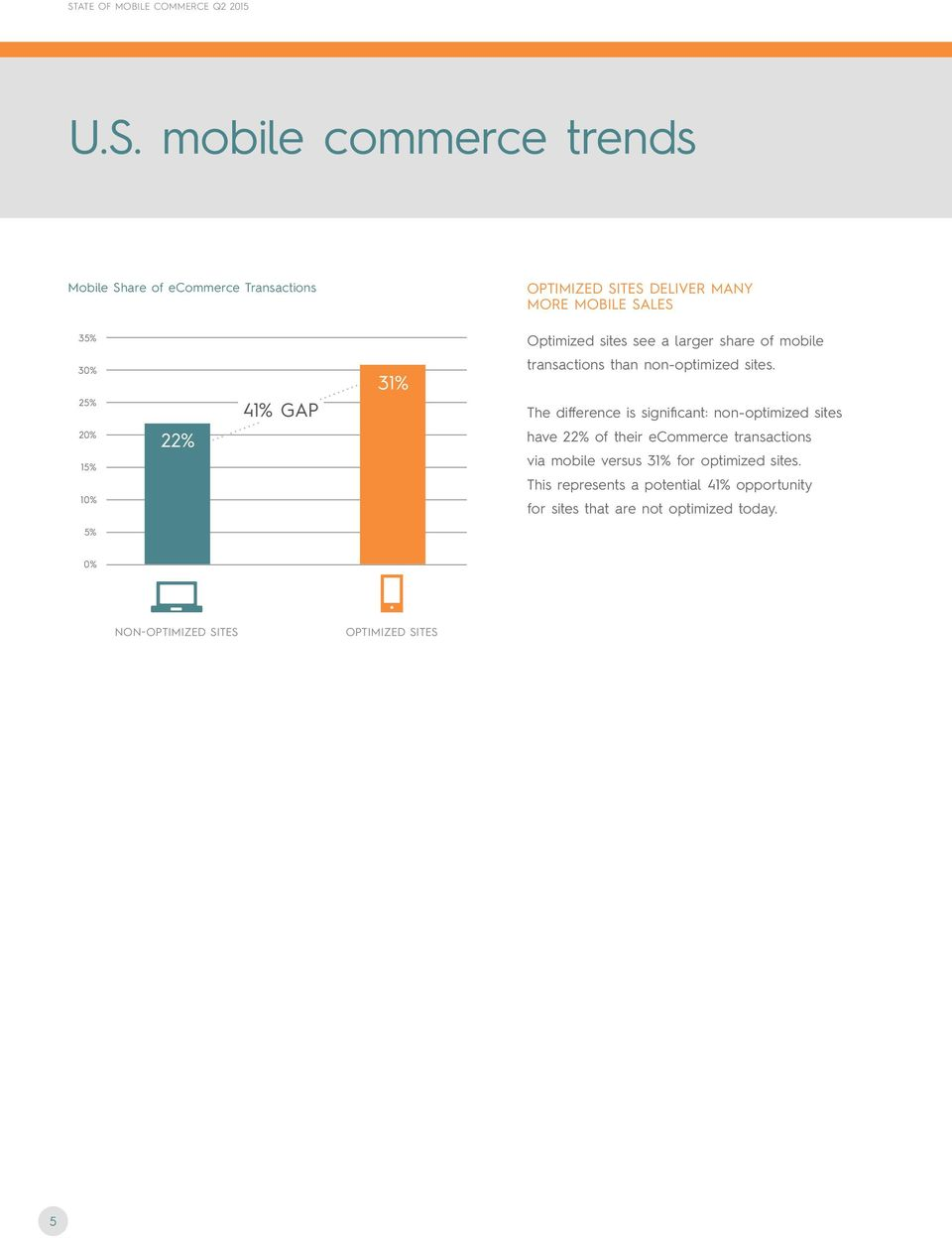 The difference is significant: non-optimized sites 20% 15% 10% 22% have 22% of their ecommerce transactions via mobile