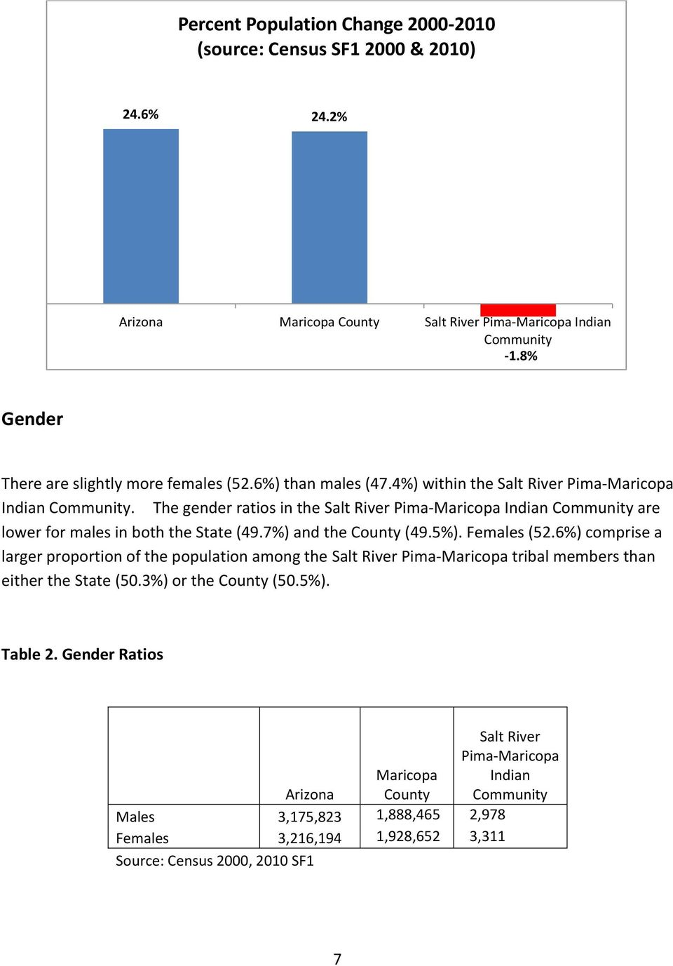 The gender ratios in the Salt River Pima-Maricopa Indian Community are lower for males in both the State (49.7%) and the County (49.5%). Females (52.