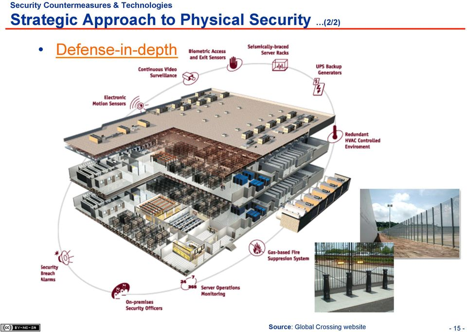 Physical Security (2/2)
