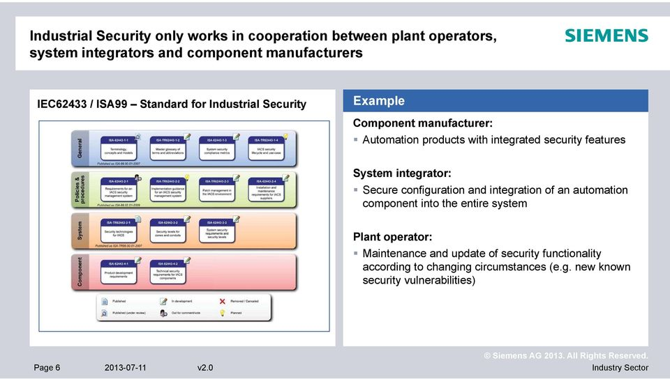 integrator: Secure configuration and integration of an automation component into the entire system Plant operator: Maintenance and