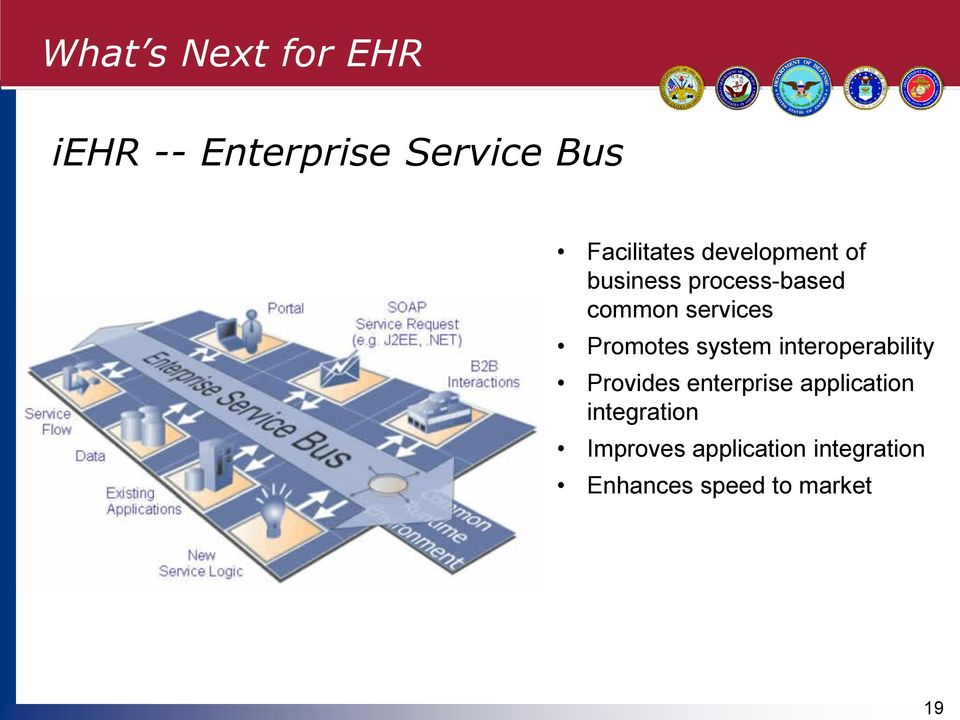 services Promotes system interoperability Provides enterprise