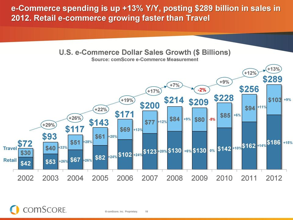 e-commerce Dollar Sales Growth ($ Billions) Source: comscore e-commerce Measurement +33% +26% $117 $143 $51 +28% +22% $61 $42 $53 $67 $82
