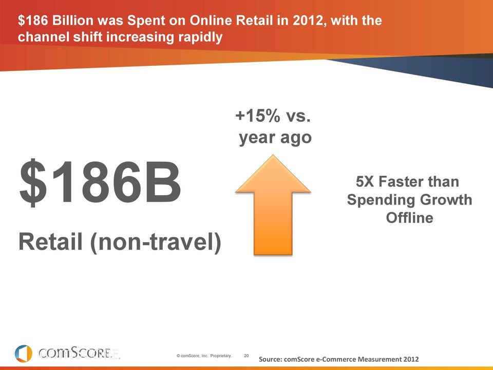 year ago $186B Retail (non-travel) 5X Faster than