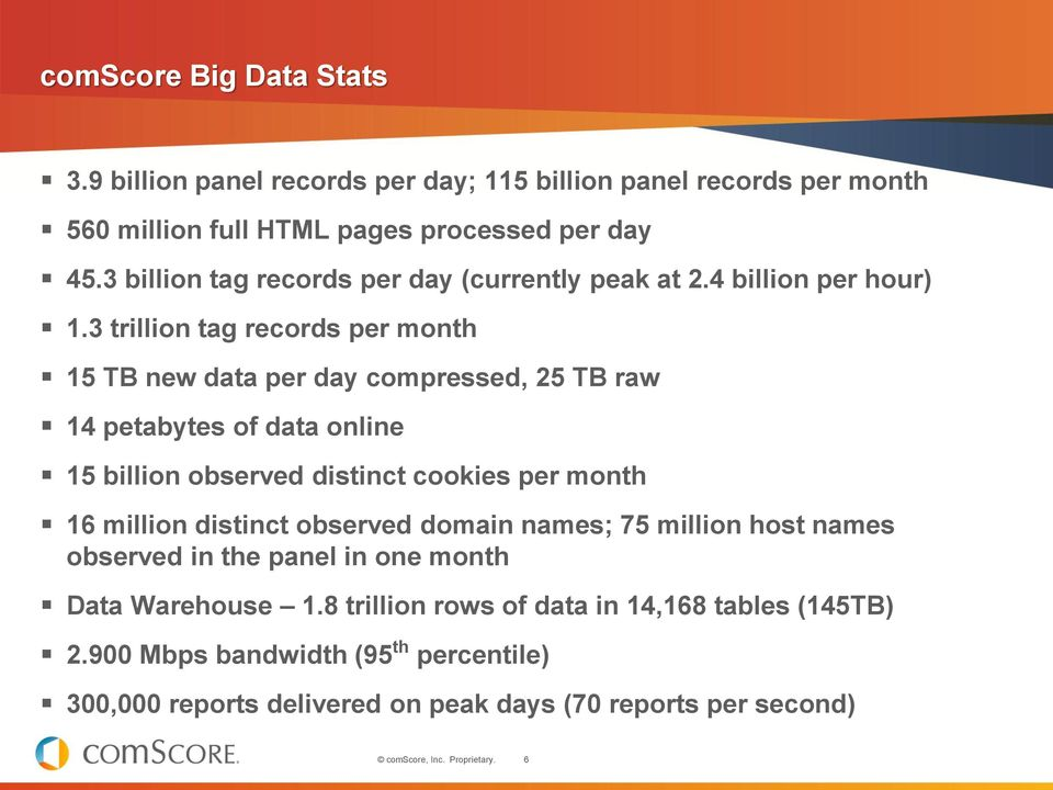 3 trillion tag records per month 15 TB new data per day compressed, 25 TB raw 14 petabytes of data online 15 billion observed distinct cookies per month 16