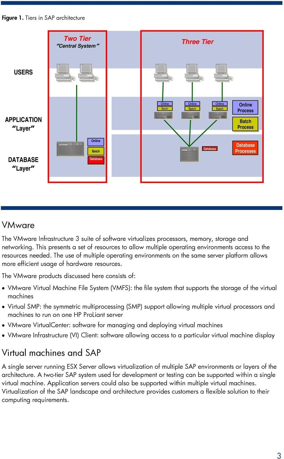Database Processes VMware The VMware Infrastructure 3 suite of software virtualizes processors, memory, storage and networking.