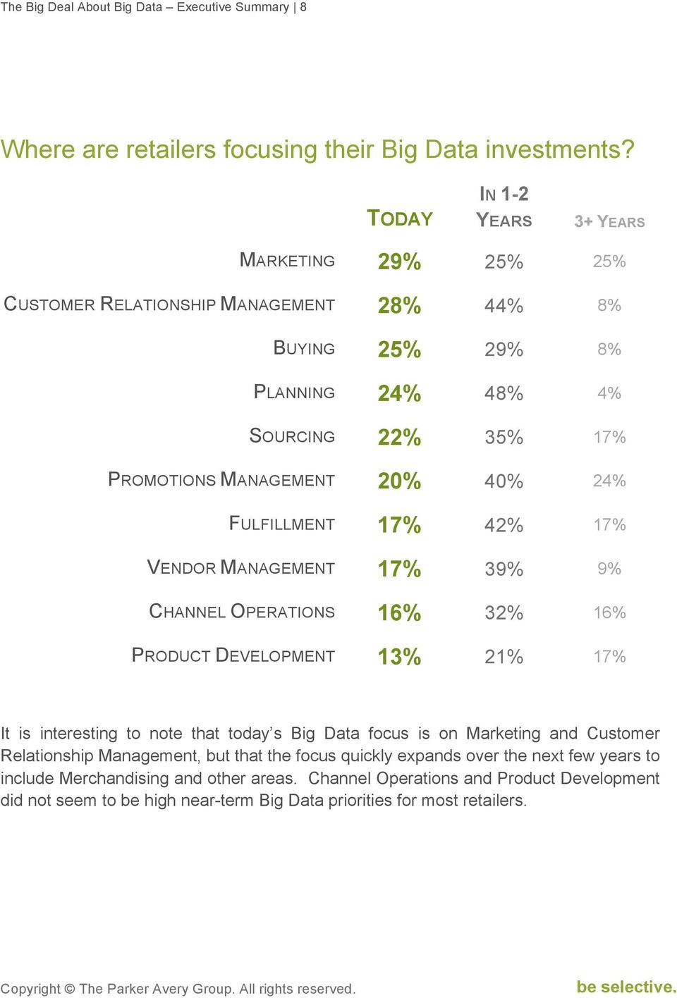 24% FULFILLMENT 17% 42% 17% VENDOR MANAGEMENT 17% 39% 9% CHANNEL OPERATIONS 16% 32% 16% PRODUCT DEVELOPMENT 13% 21% 17% It is interesting to note that today s Big Data focus is on
