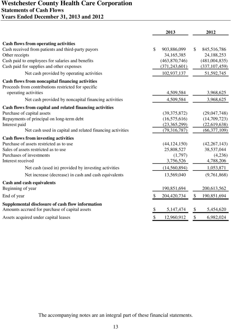 102,937,137 51,592,745 Cash flows from noncapital financing activities Proceeds from contributions restricted for specific operating activities 4,509,584 3,968,625 Net cash provided by noncapital