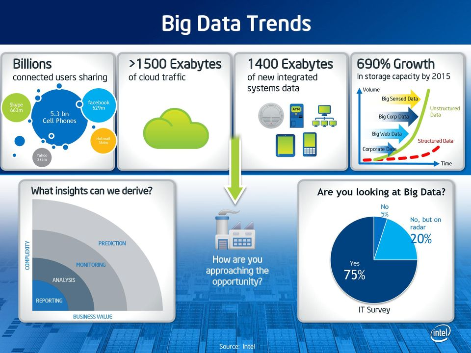 by 2015 Volume Big Sensed Data Big Corp Data Unstructured Data Yahoo 273m Hotmail 364m Big Web Data Corporate Data Structured Data Time What