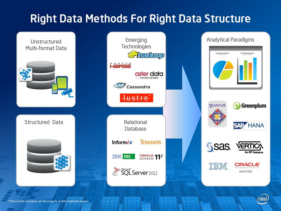 Paradigms Structured Data Relational Database EXALYTICS