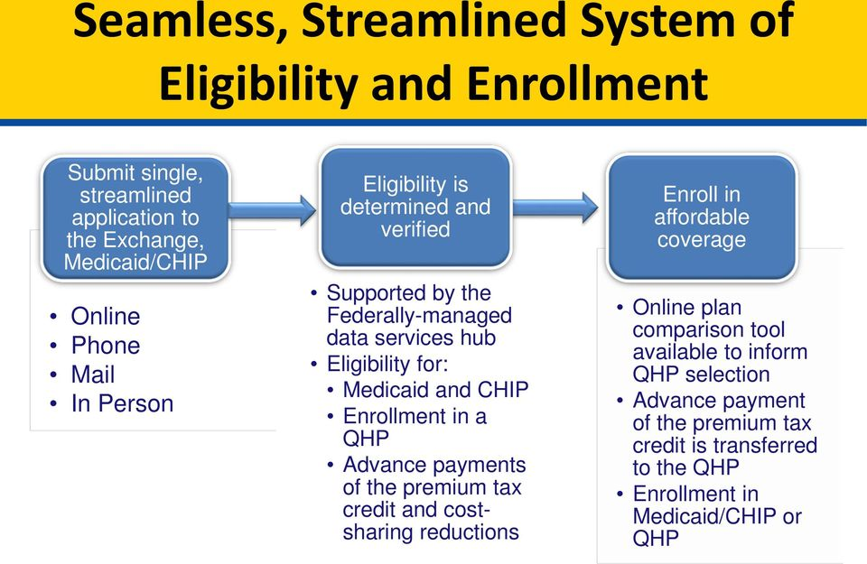 Enrollment in a QHP Advance payments of the premium tax credit and costsharing reductions Enroll in affordable coverage Online plan