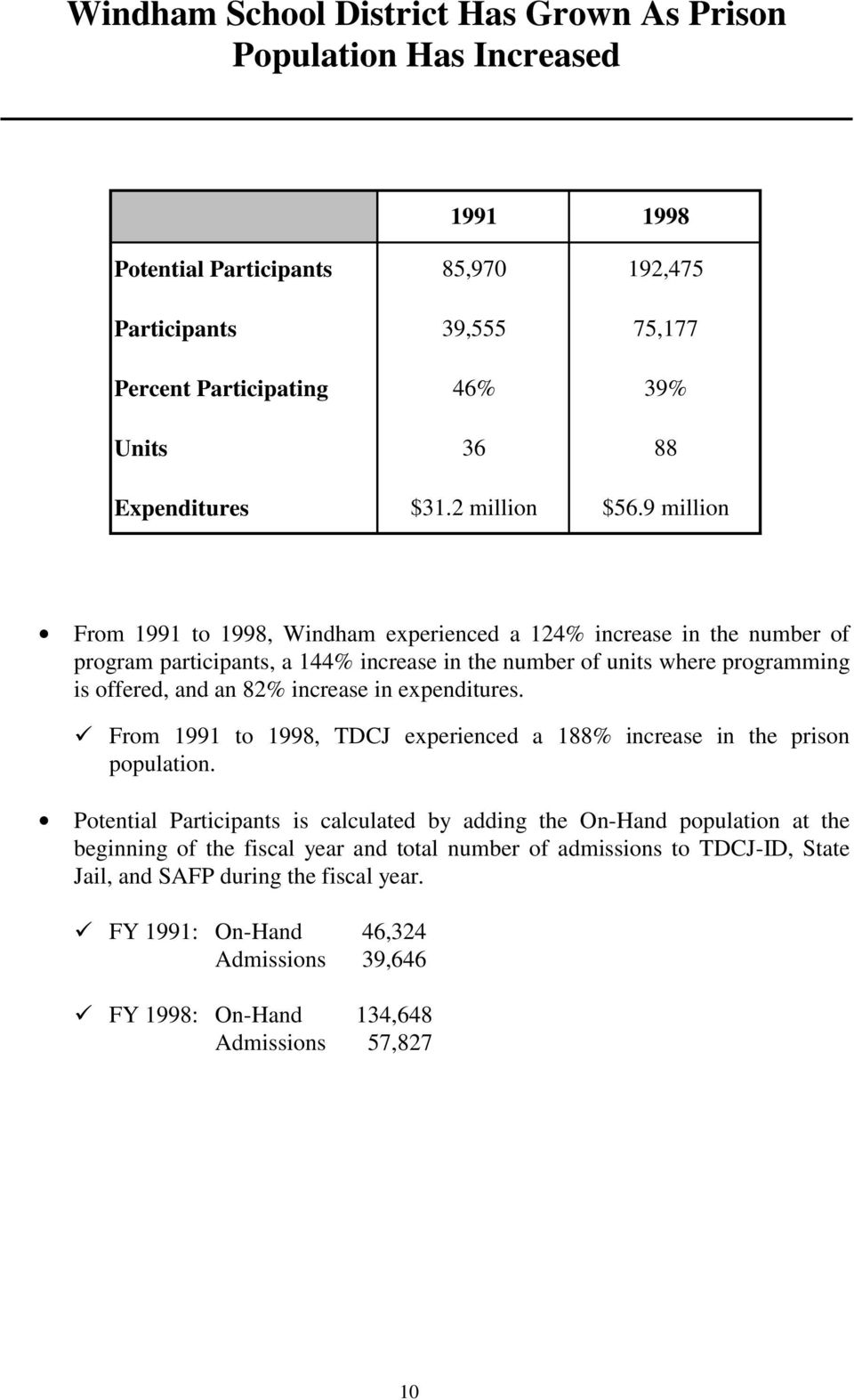 9 million From 1991 to 1998, Windham experienced a 124% increase in the number of program participants, a 144% increase in the number of units where programming is offered, and an 82% increase in