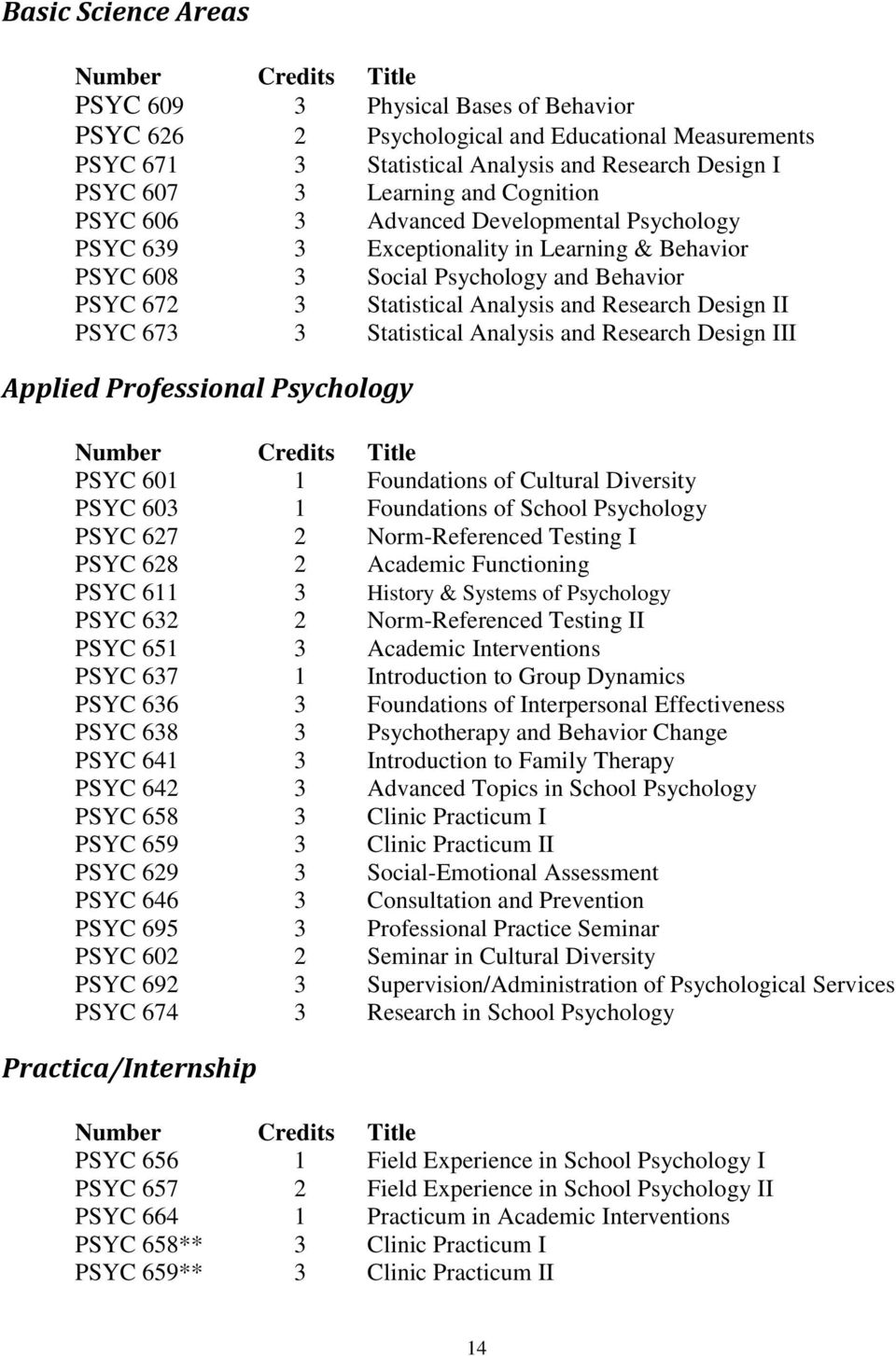 Research Design II PSYC 673 3 Statistical Analysis and Research Design III Applied Professional Psychology Number Credits Title PSYC 601 1 Foundations of Cultural Diversity PSYC 603 1 Foundations of