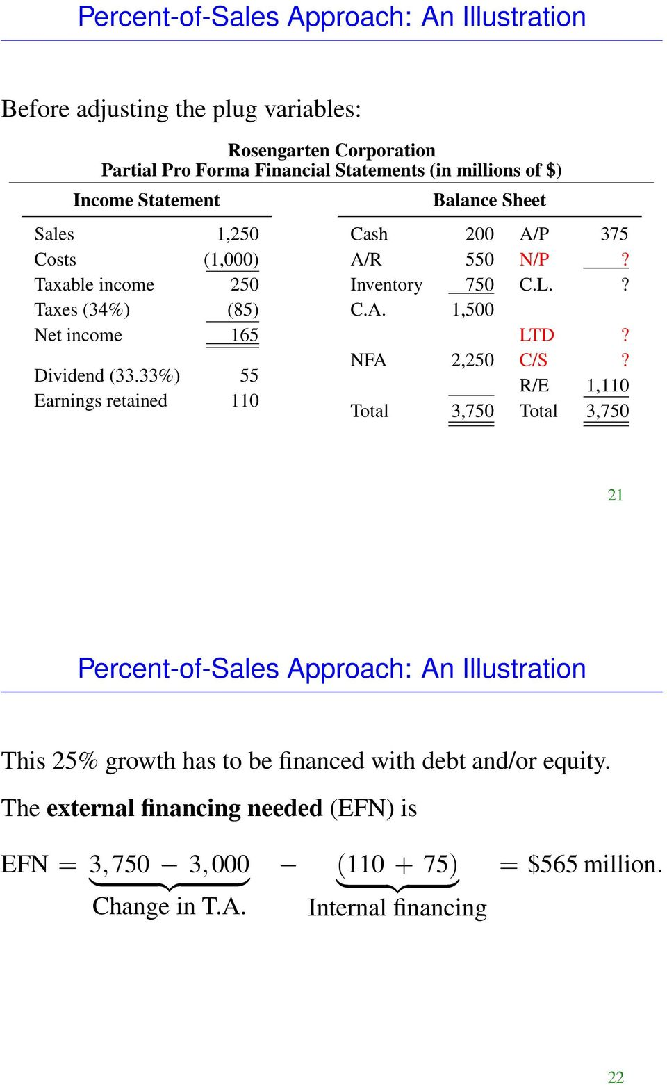 33%) 55 arnings retained 110 Balance Sheet Cash 200 A/P 375 A/R 550 N/P? Inventory 750 C.L.? C.A. 1,500 LTD? NFA 2,250 C/S?