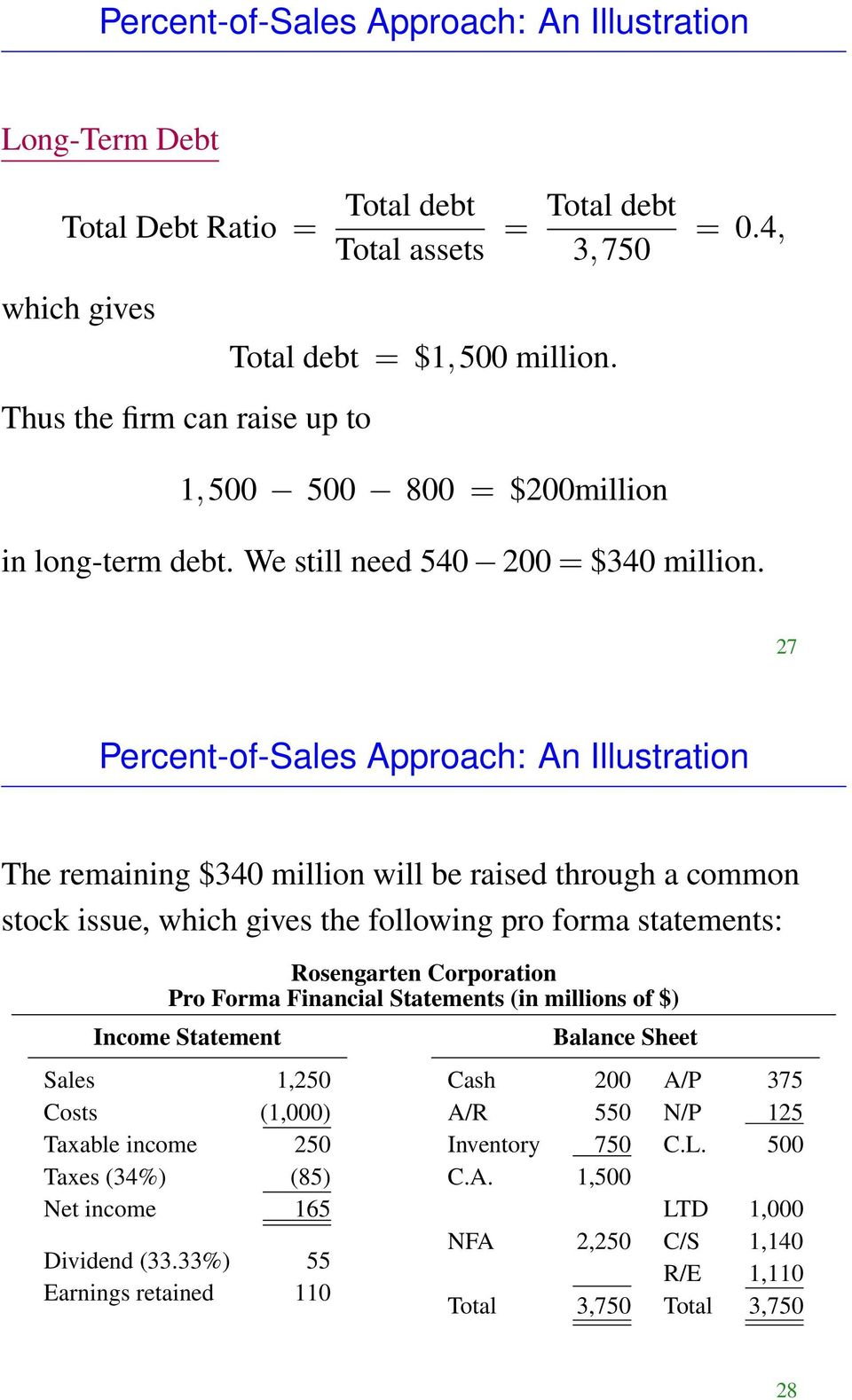 27 Percent-of-Sales Approach: An Illustration The remaining $340 million will be raised through a common stock issue, which gives the following pro forma statements: Rosengarten Corporation Pro Forma