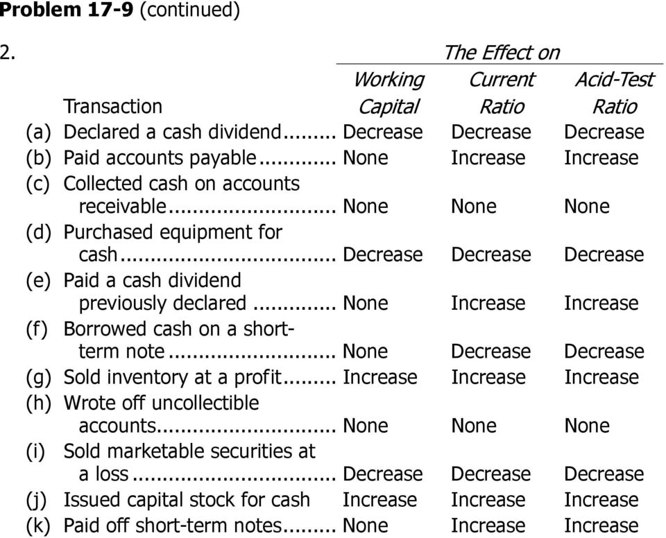 .. None Increase Increase (f) Borrowed cash on a shortterm note... None Decrease Decrease (g) Sold inventory at a profit... Increase Increase Increase (h) Wrote off uncollectible accounts.