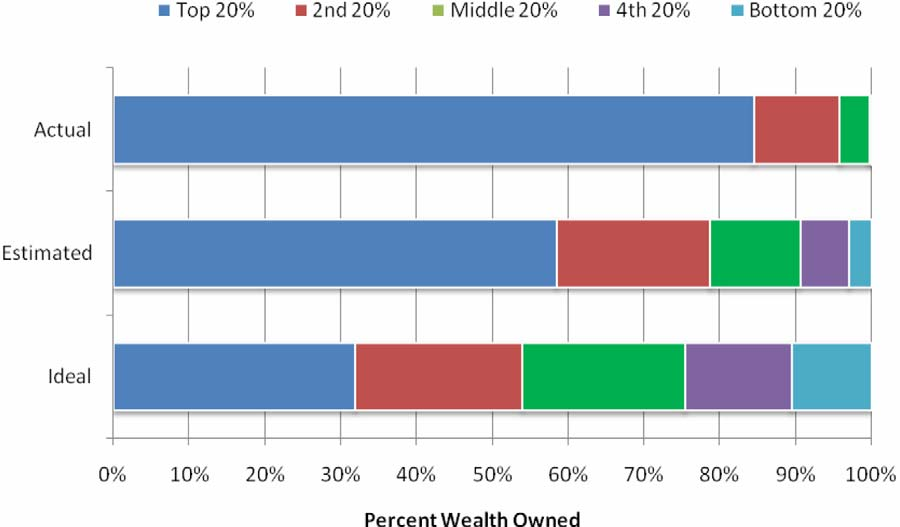 The actual United States wealth distribution plotted against the estimated and ideal distributions of respondents of different income levels, political affiliations, and genders.