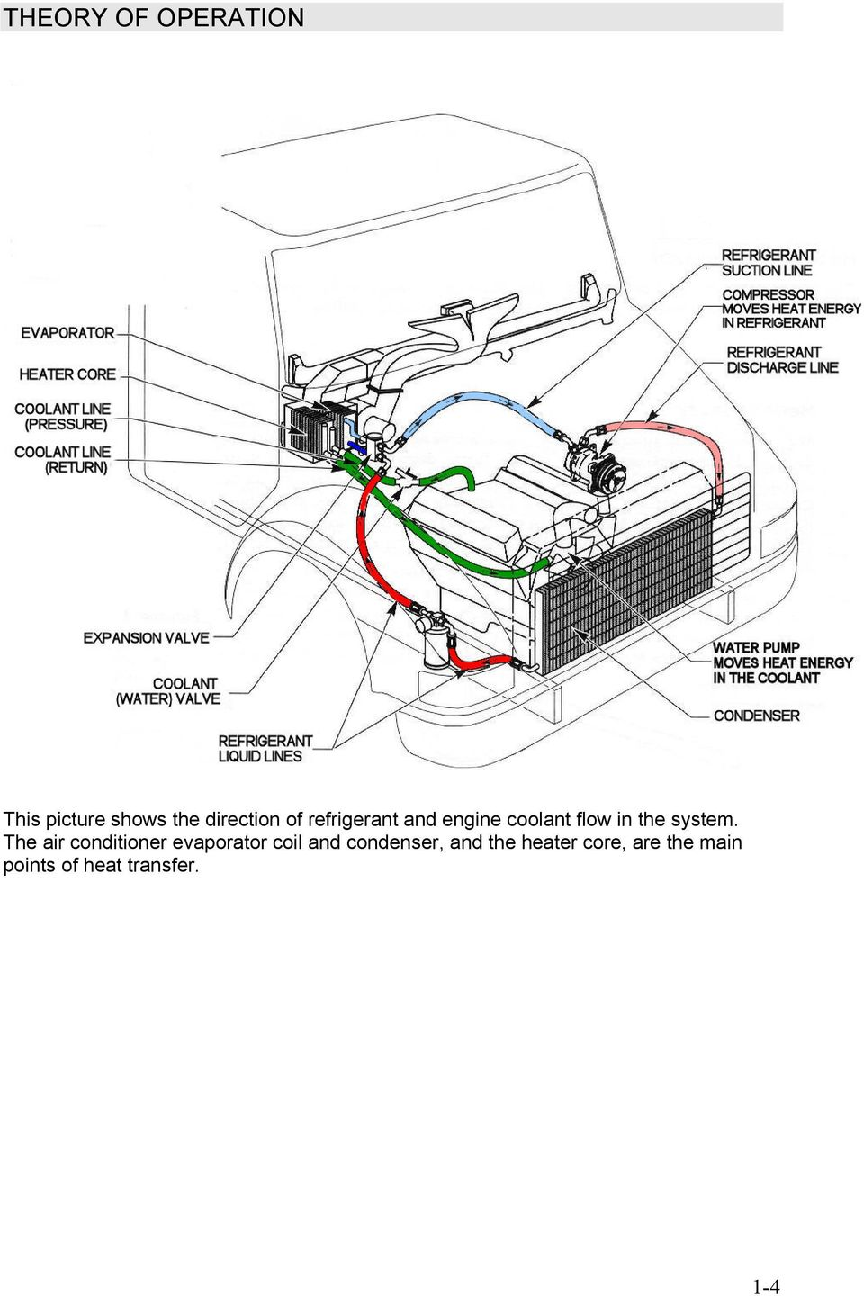 The air conditioner evaporator coil and condenser, and