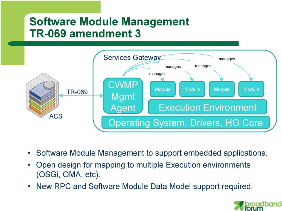 HG Core Software Module Management to support embedded applications.