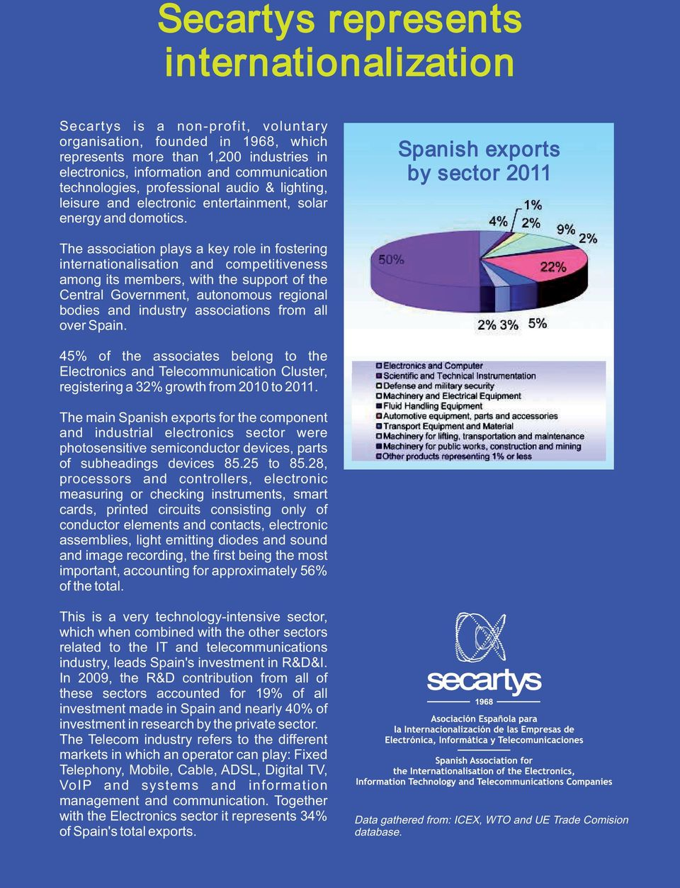 Spanish exports by sector 2011 The association plays a key role in fostering internationalisation and competitiveness among its members, with the support of the Central Government, autonomous