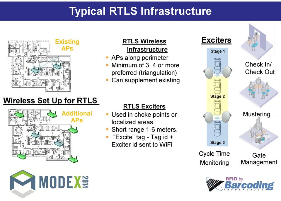 Wireless Set Up for RTLS Additional APs RTLS Exciters Used in choke points or localized areas.