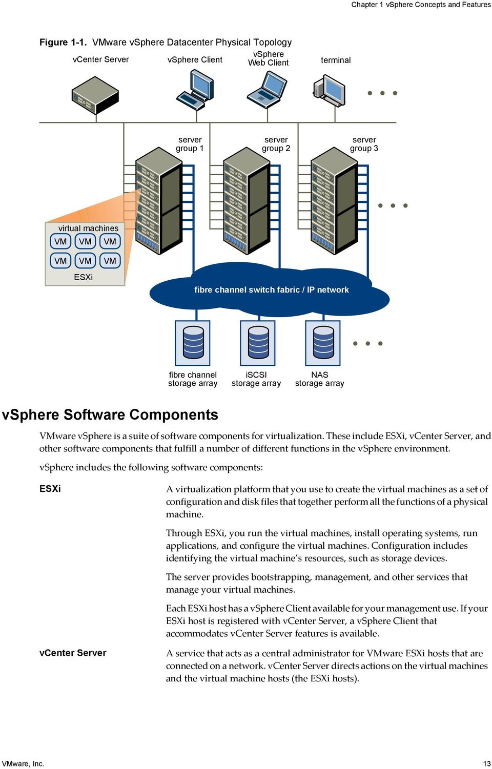 channel switch fabric / IP network fibre channel storage array iscsi storage array NAS storage array vsphere Software Components VMware vsphere is a suite of software components for virtualization.