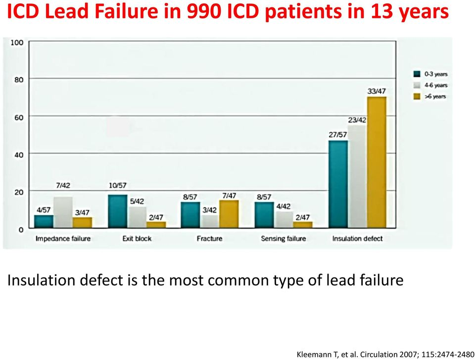 common type of lead failure Kleemann T,