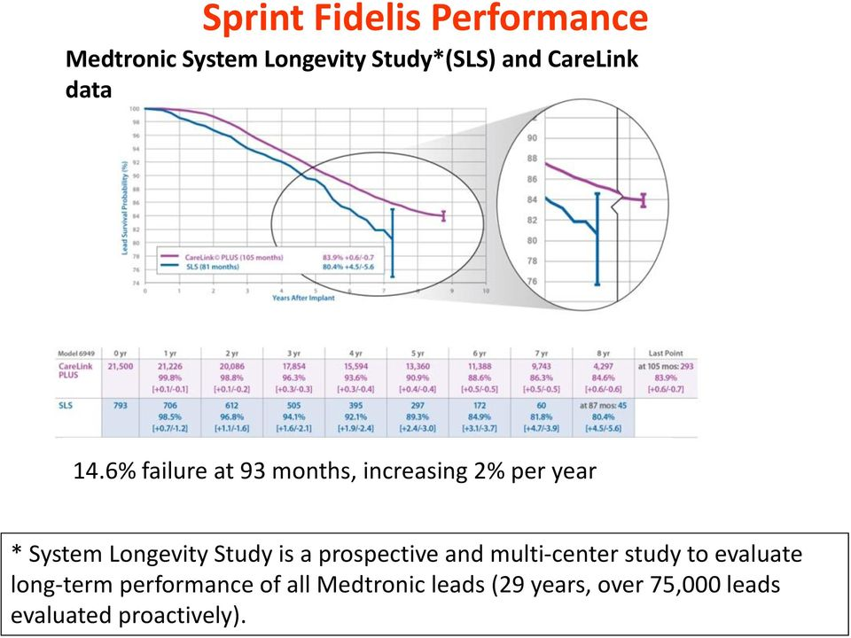 6% failure at 93 months, increasing 2% per year * System Longevity Study is a