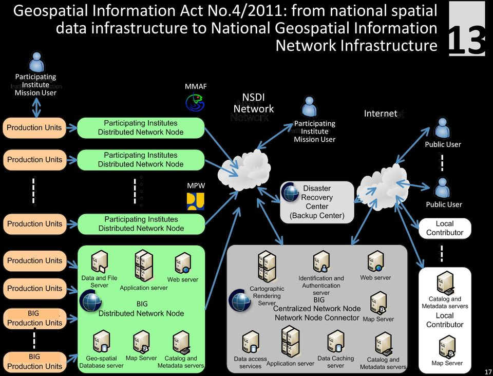 Geospatial Information Network Infrastructure 13 Participating