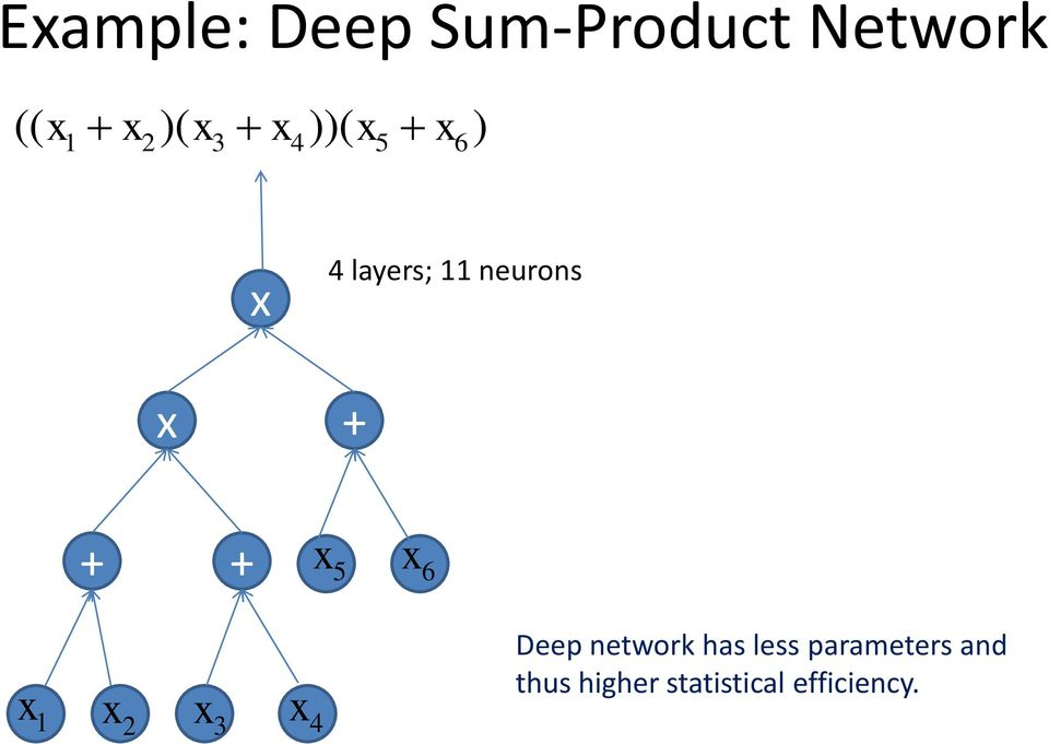 6 1 2 3 4 Deep network has less