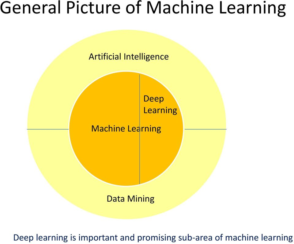 Machine Learning Data Mining Deep learning