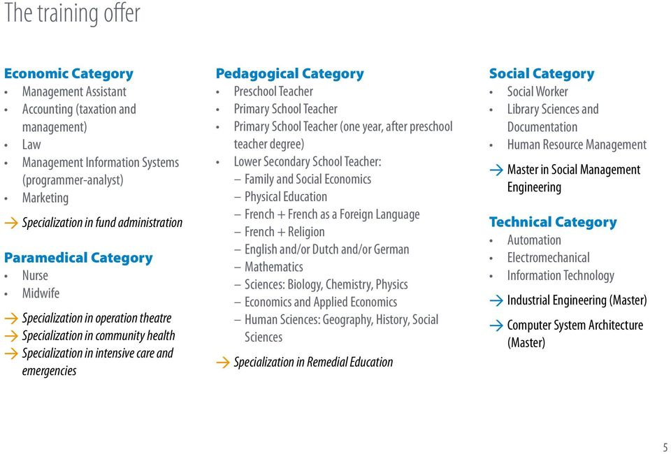Preschool Teacher Primary School Teacher Primary School Teacher (one year, after preschool teacher degree) Lower Secondary School Teacher: Family and Social Economics Physical Education French +