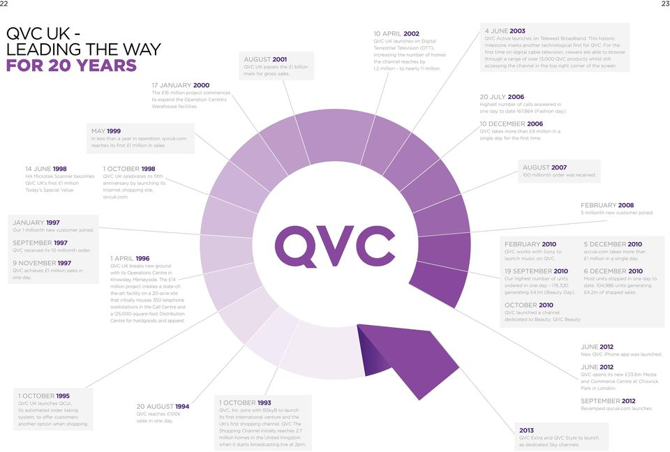 WELCOME TO QVC  Market leading omni-channel retailer - PDF