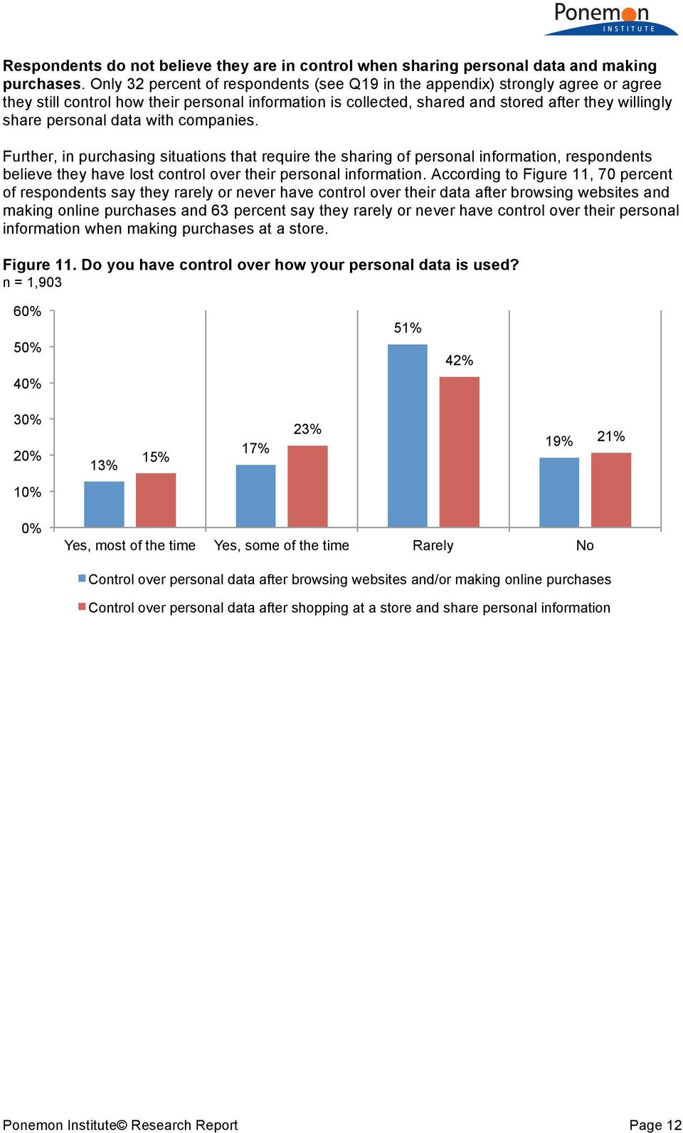 data with companies. Further, in purchasing situations that require the sharing of personal information, respondents believe they have lost control over their personal information.