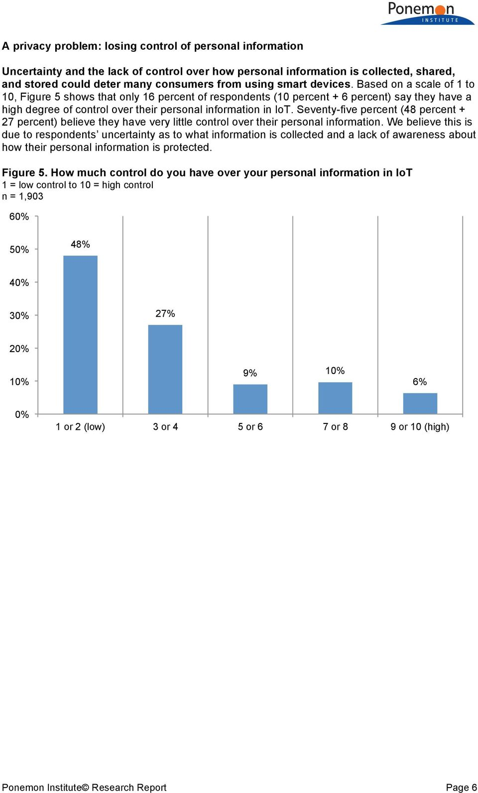 Seventy-five percent (48 percent + 27 percent) believe they have very little control over their personal information.