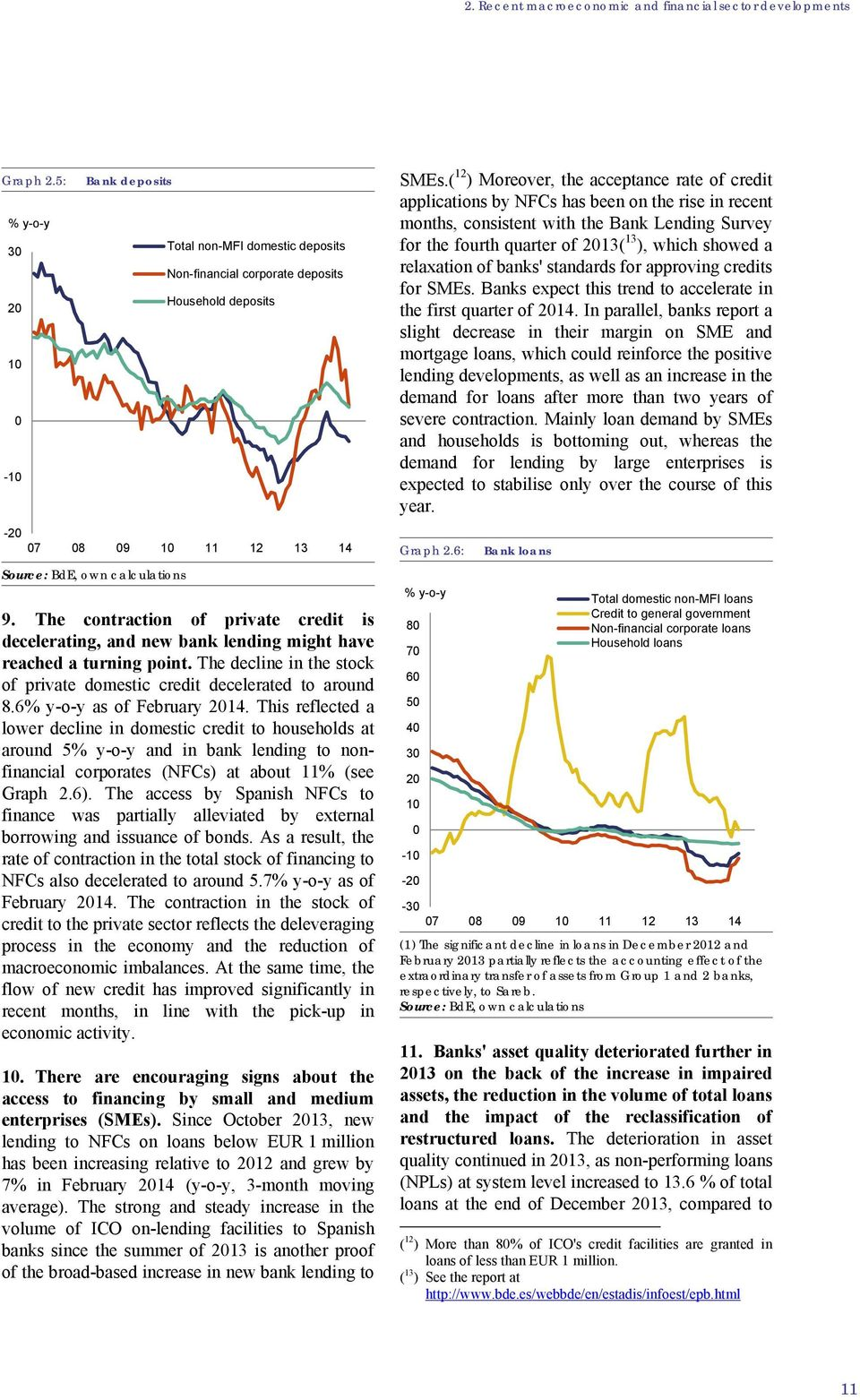 The contraction of private credit is decelerating, and new bank lending might have reached a turning point. The decline in the stock of private domestic credit decelerated to around 8.