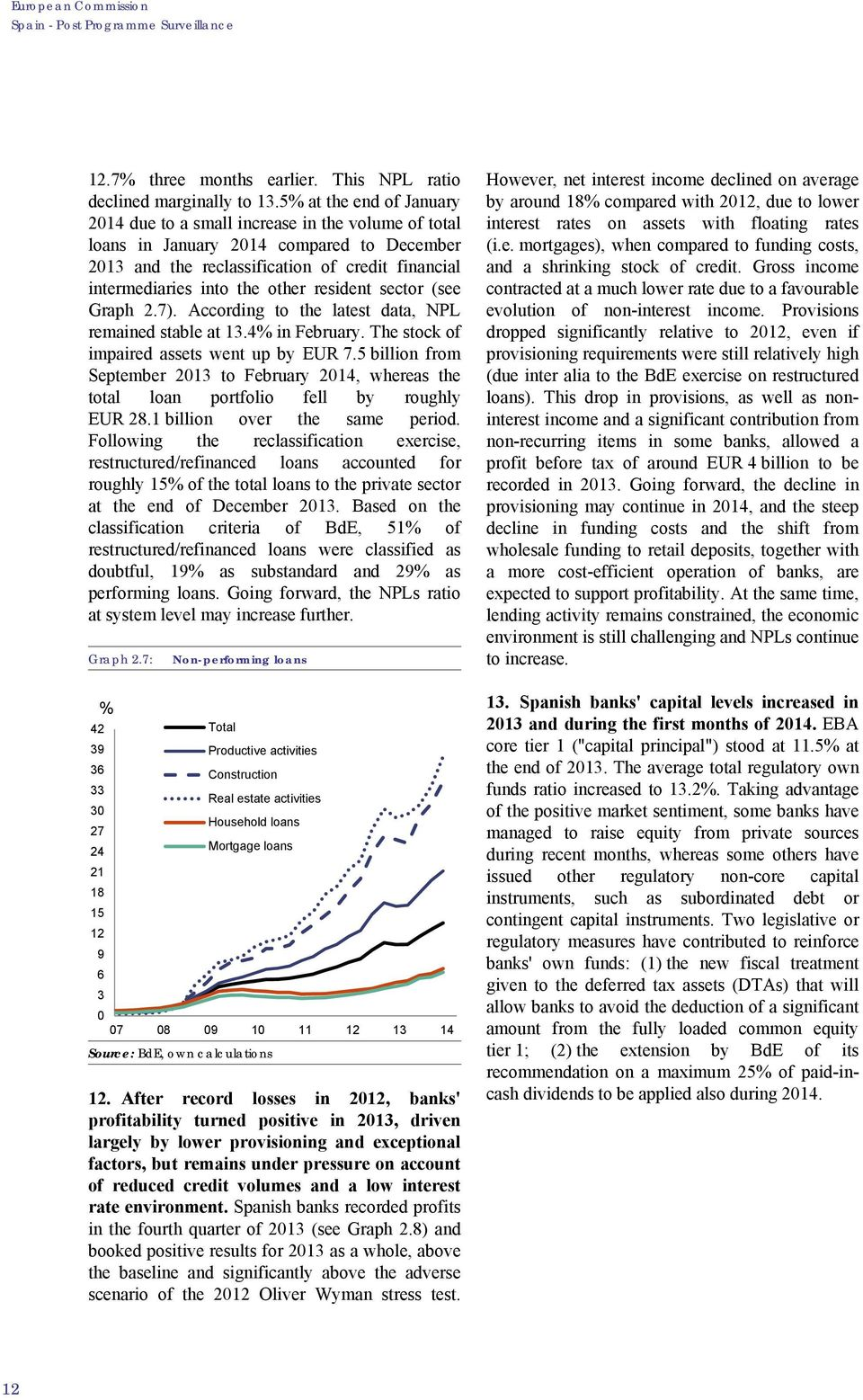resident sector (see Graph 2.7). According to the latest data, NPL remained stable at 13.4% in February. The stock of impaired assets went up by EUR 7.