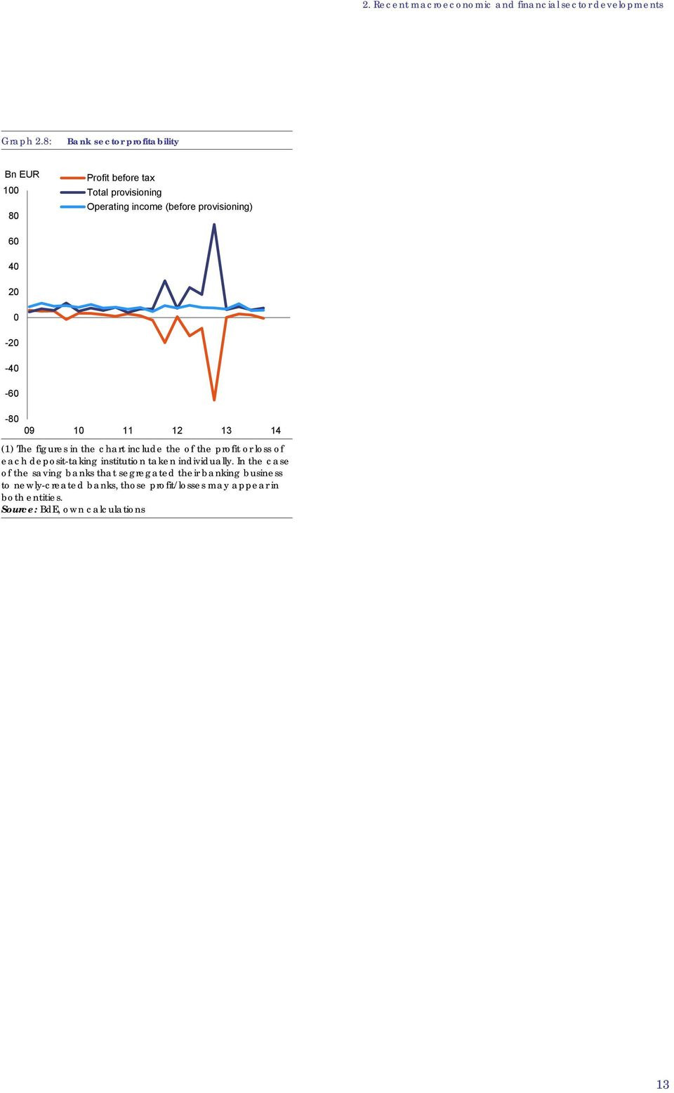 0-20 -40-60 -80 09 10 11 12 13 14 (1) The figures in the chart include the of the profit or loss of each deposit-taking