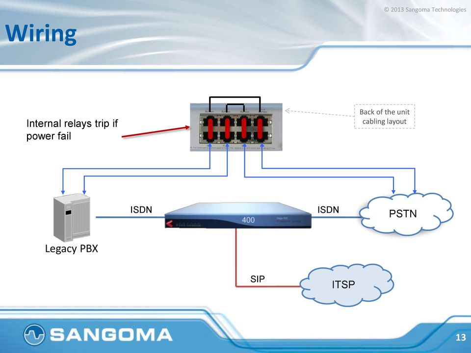 unit cabling layout ISDN