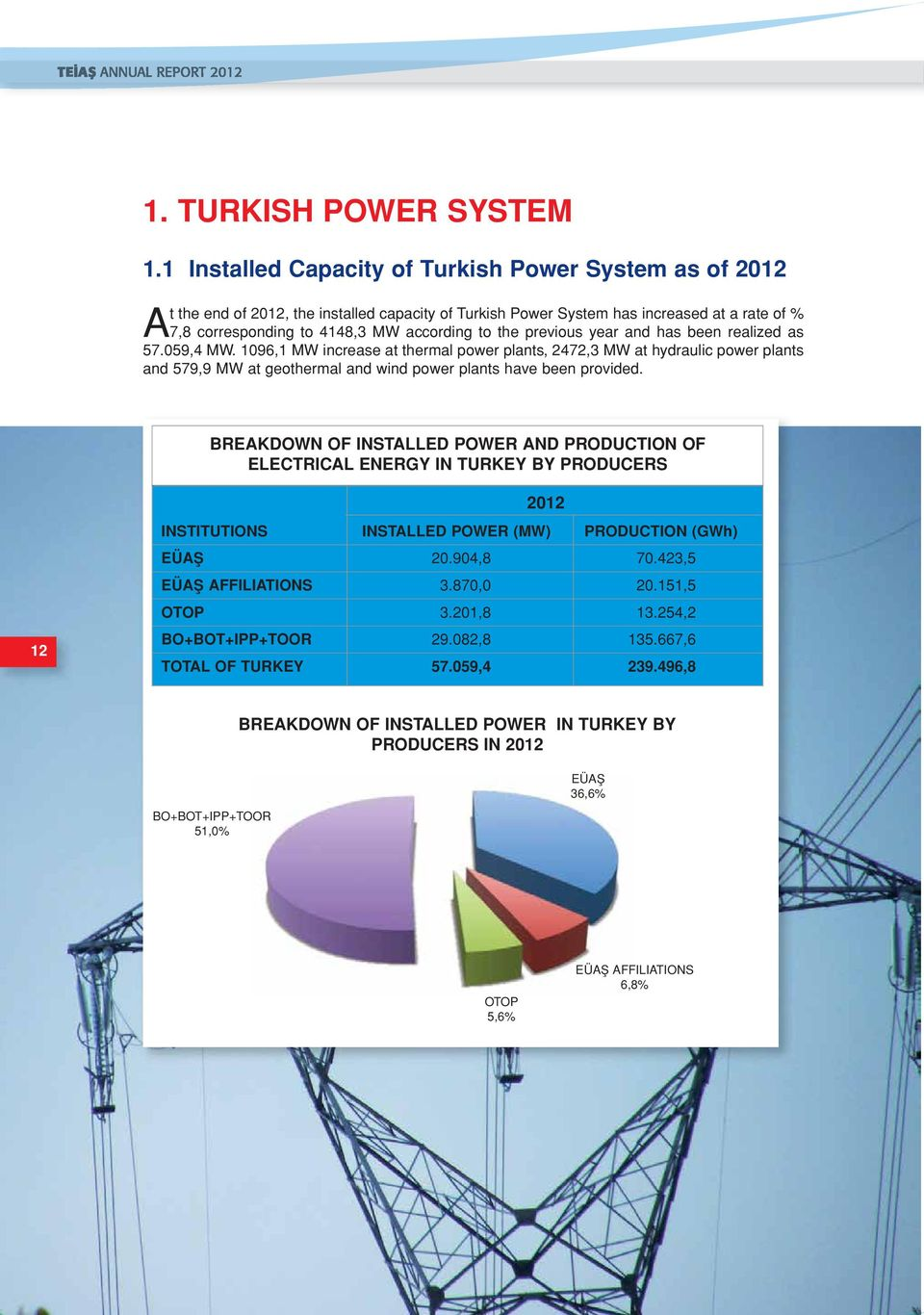 the previous year and has been realized as 57.059,4 MW.