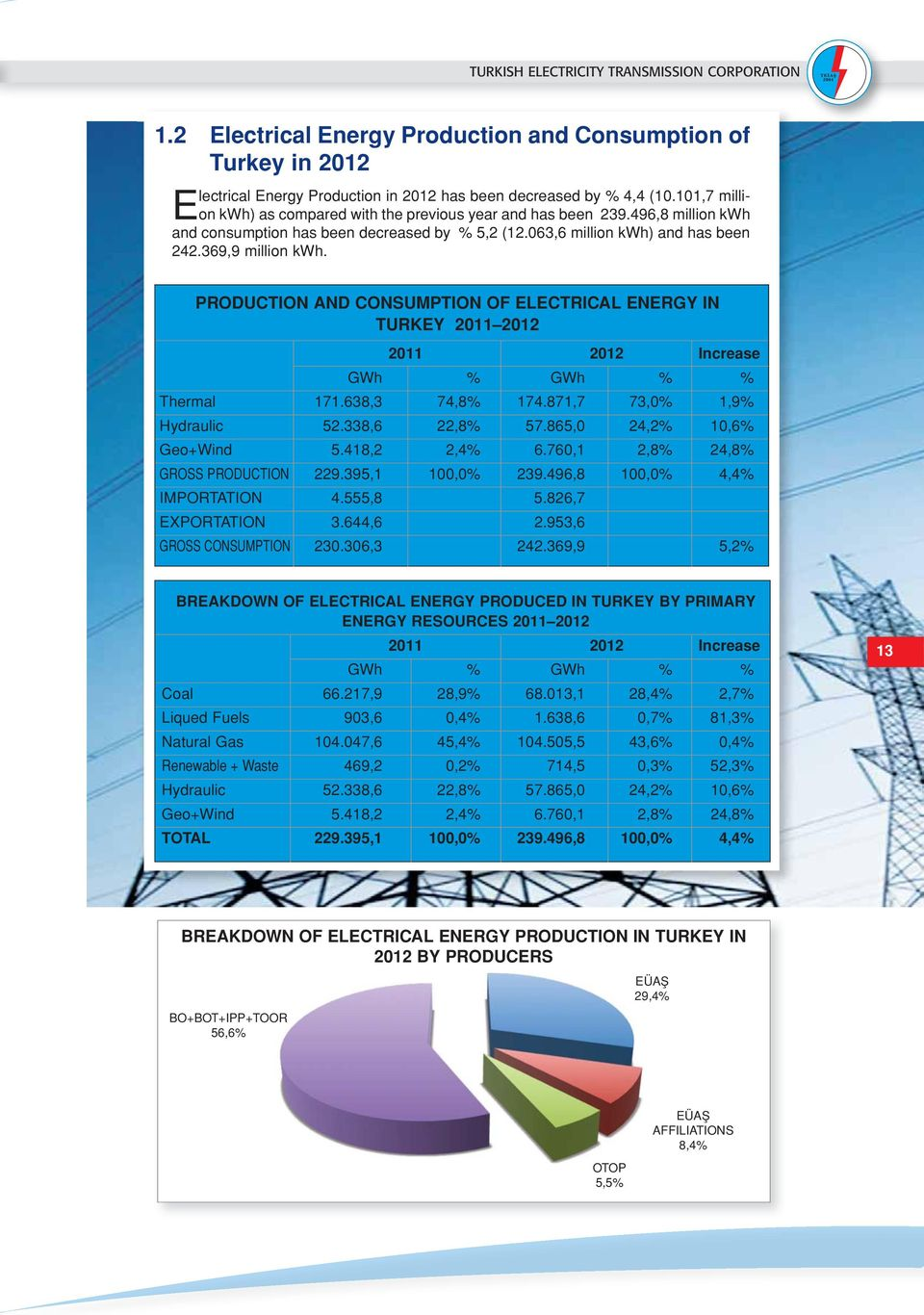 PRODUCTION AND CONSUMPTION OF ELECTRICAL ENERGY IN TURKEY 2011 2012 2011 2012 Increase GWh % GWh % % Thermal 171.638,3 74,8% 174.871,7 73,0% 1,9% Hydraulic 52.338,6 22,8% 57.