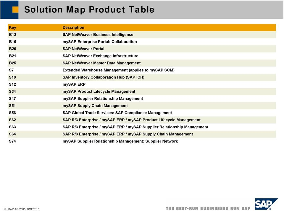 Product Lifecycle Management mysap Supplier Relationship Management mysap Supply Chain Management SAP Global Trade Services: SAP Compliance Management SAP R/3 Enterprise / mysap ERP / mysap Product