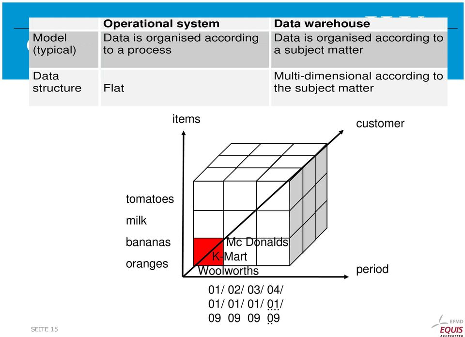 Multi-dimensional according to the subject matter items customer SEITE 15 tomatoes milk