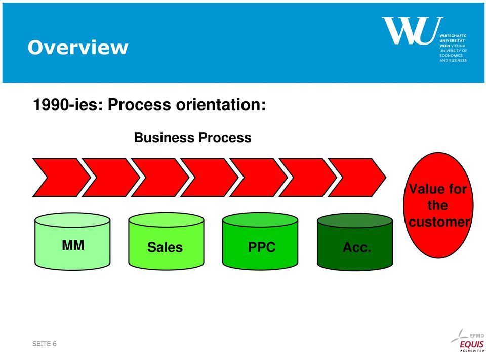 Process Value for the