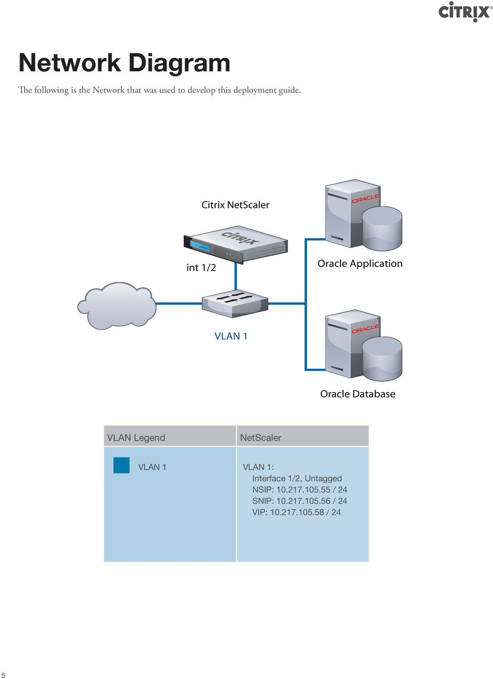 Citrix NetScaler int 1/2 Oracle Application VLAN 1 Oracle Database VLAN