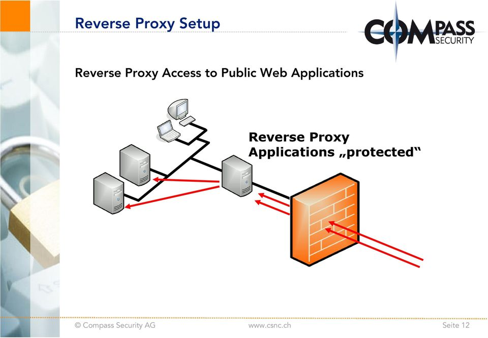 Applications Reverse Proxy
