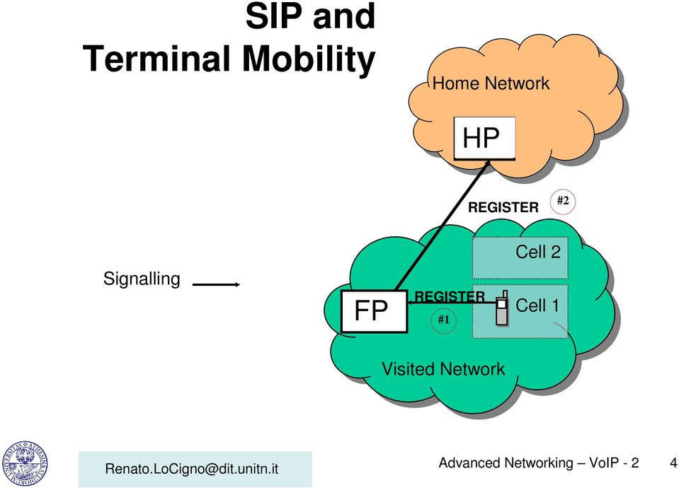 Signalling FP REGISTER #1 Cell 1