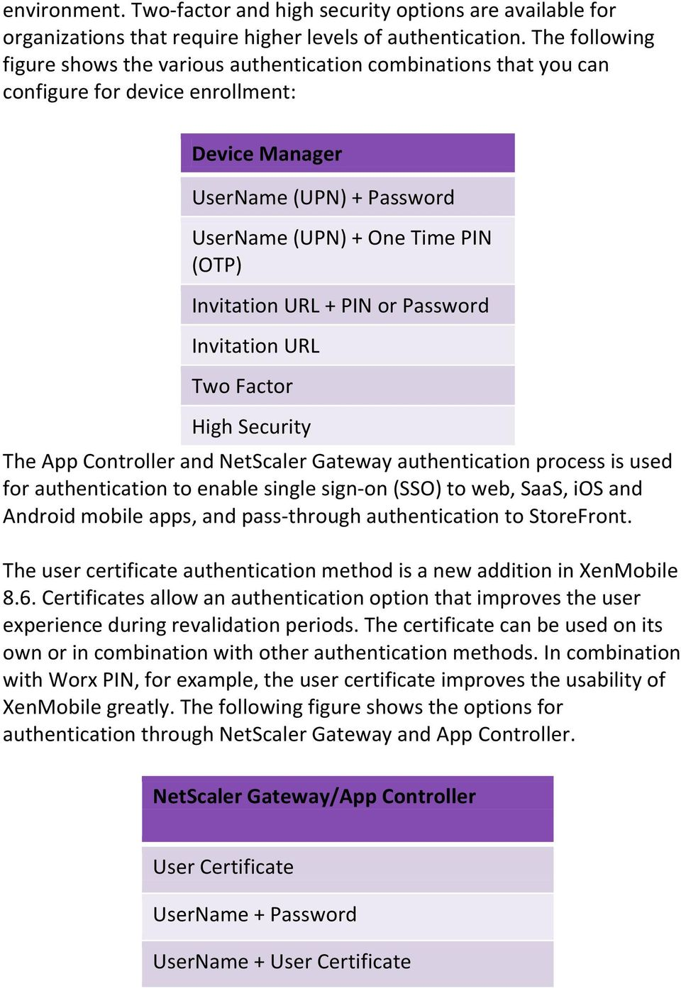 Invitation URL + PIN or Password Invitation URL Two Factor High Security The App Controller and NetScaler Gateway authentication process is used for authentication to enable single sign-on (SSO) to